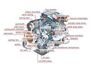car engine assembly taking a look inside
