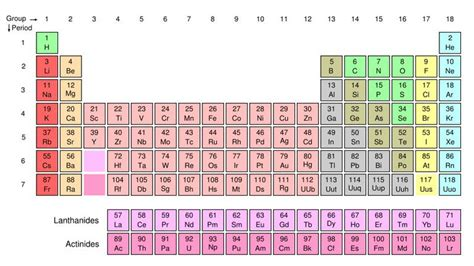 Tabling Definition by Chemistry Glossary Definition Of Periodic Table