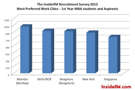 Internships For Mba Aspirants by Insideiim Recruitment Survey Results Part I Most