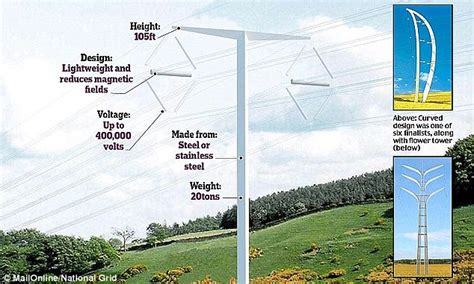 pylon design competition national grid first new pylon design in 90 years is smaller and will