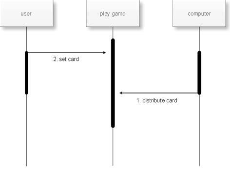 cara membuat sequence diagram pada rational rose warbrain design 12 catatan kuliah mbo diagram uml