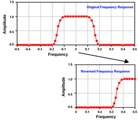 high pass filter response impulse response of low pass filter images