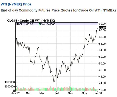 crude and gold prices surge with weakening us dollar