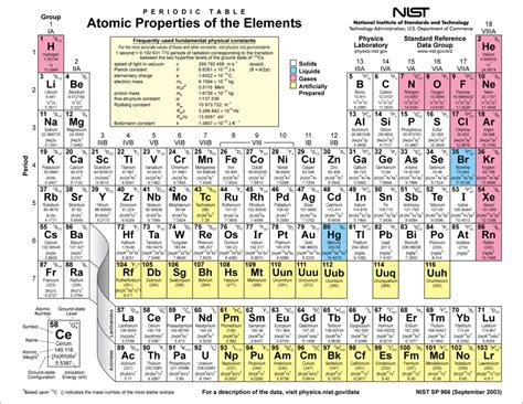 Energy Levels On Periodic Table by Periodic Table Of Tables Images