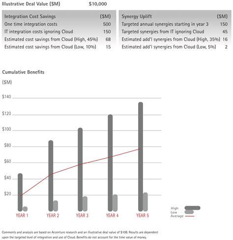 figure value figure 1 illustrative deal value institute for mergers