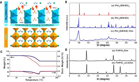 pattern formation by interacting chemical fronts high performance photovoltaic perovskite layers fabricated