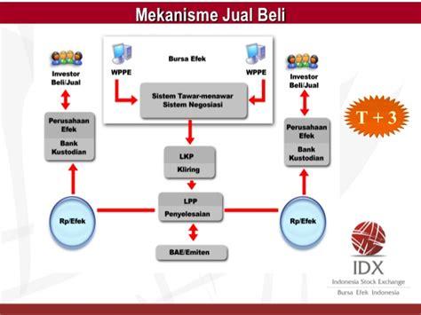 pembuatan kartu kredit citibank bursa efek indonesia informasi kredit daihatsu