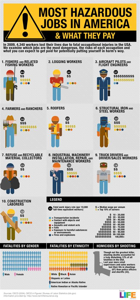 comfort isd jobs which are the most dangerous jobs in usa