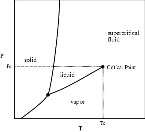critical point phase diagram definition the pillars curriculum for chemical engineering