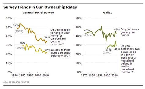 Background Check For Gun Ownership American Slaughter It S The Politics And The Gun Lobby Stupid New Matilda