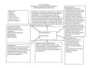 diagnosis template blank nursing concept map template
