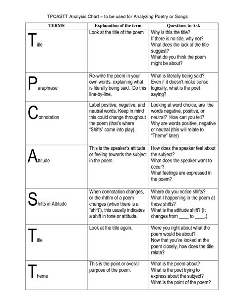 Poetry Analysis Worksheet Answers by Tp Castt Template Mrs Burrows Class