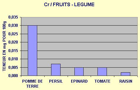 alimenti contenente zinco min 233 raux et oligo 233 l 233 ments dans les fruits et l 233 gumes