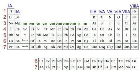 br tavola periodica tabela peri 243 dica caracter 237 sticas da tabela peri 243 dica