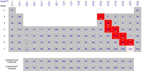metalloids periodic table