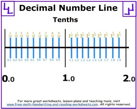 printable number line for decimals our latest worksheets crafts games and activities