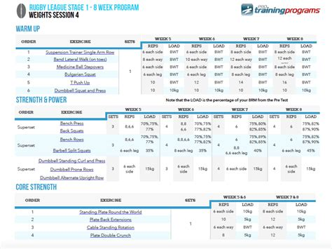Rugby League Training Programs By The Pros Rugby Coaching Session Plan Template