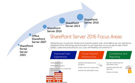 sharepoint implementation plan template sharepoint implementation plan template pchscottcounty