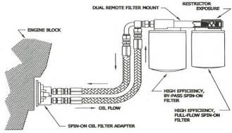 amsoil bmk28 ford 6 7l engine dual remote by pass filter kit