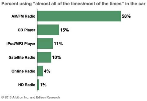 radio remains the main source of daily news in nigeria marketing strategy one third of americans regularly