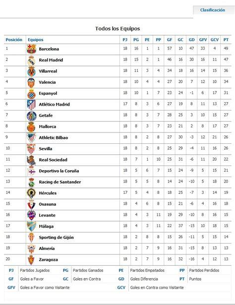 tabla posiciones liga espaola bbva 2015 2016 liga liga de futbol espanola posiciones y tabla de goleadores