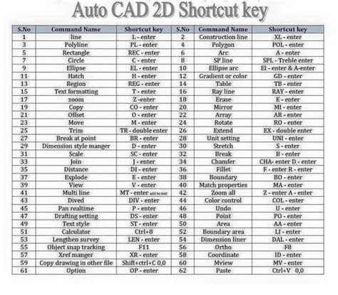 auto forwarding program autocad shortcut key keyboard shortcuts