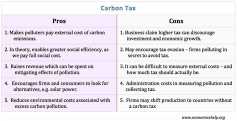 Free Trade Debate Essay by Carbon Tax Pros And Cons