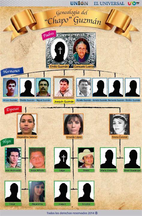 imagenes de la familia del chapo la familia del chapo guzm 225 n infograf 205 a un1 211 n jalisco