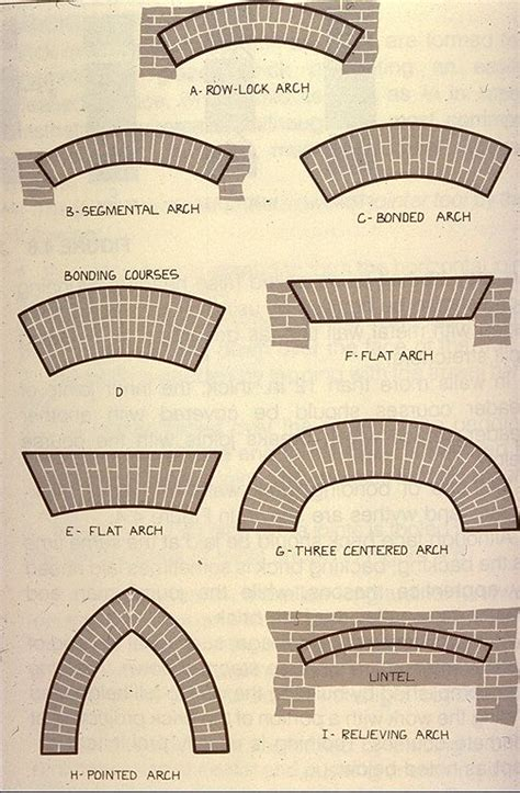 arches its types for interiors 25 best ideas about brick arch on pinterest brick