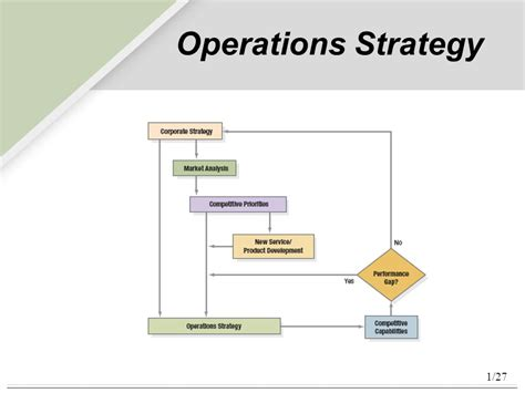 layout strategy definition in operations management operations strategy ppt video online download
