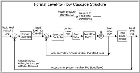 cascade block diagram cascade block diagram readingrat net