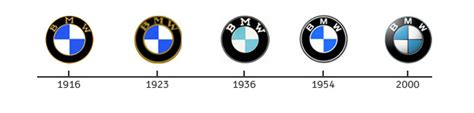 Bmw Logo History by How Fast Is The Propeller Spinning In The Bmw Logo Rah
