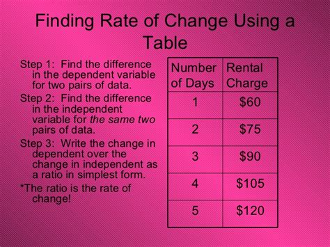 Rate Of Change In A Table Lesson 4 5 Rate Of Change Rate Of Change Table