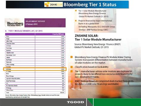 tier 1 solar panels list 2016 pv power plant solutions