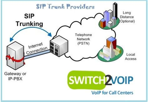 best sip providers what is the best wholesale sip provider voip trunk in