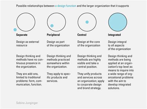 design thinking organizations 909 best design thinking service design and innovation