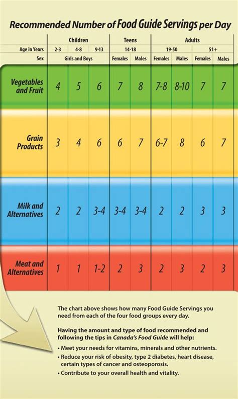 printable version canada s food guide 10 best why eat healthy images on pinterest eating