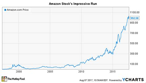 amazon price history amazon stock s history the importance of patience the