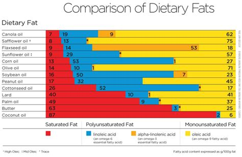 healthy dietary fats dietary chart eat well