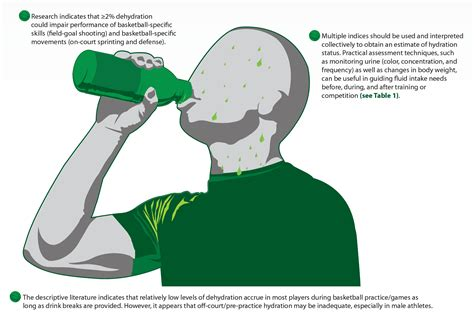3 hydration strategies hydration science and strategies for basketball