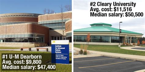 Top Mba Programs In Michigan by Michigan Colleges Offering Best For The Buck Crain