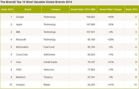 us companies take top 10 in global brand ranking
