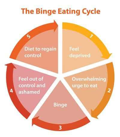 binge eating disorder: symptoms, treatment, and help for