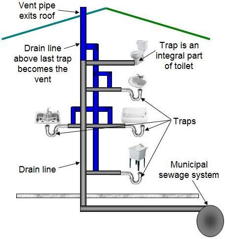 sewage drain schematic get free image about wiring diagram individual home sewage treatment systems publications
