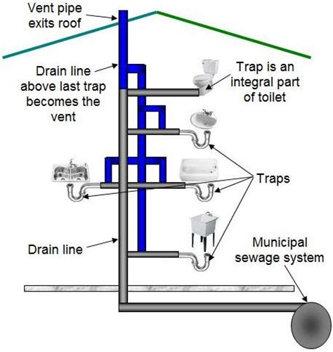 how drains work