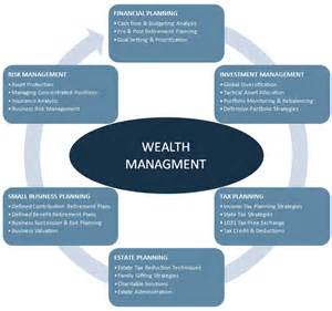 Wealth Management Opinions On Wealth Management