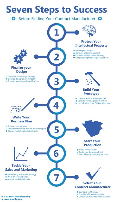 7 Steps To Finding The by 7 Steps To Take Before Finding A Contract Manufacturer