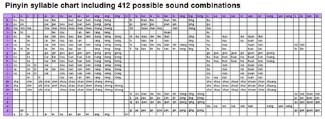 Pinyin Table by How Many Pinyin Combinations Are There 171 Livefrombeijing