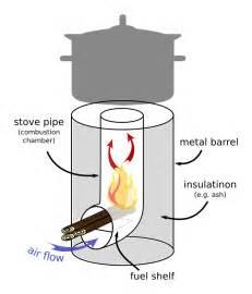 Gas Fire Pit Burner Kit by Appropriate Technology Development Rocket Stove Group