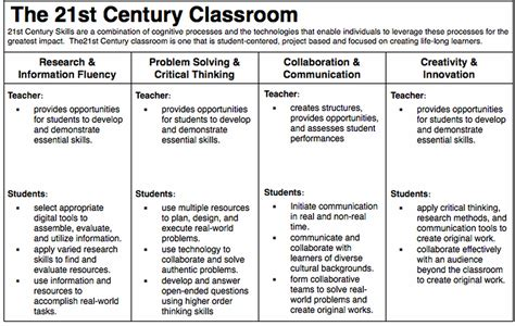anatomy of the 21st century classroom educational
